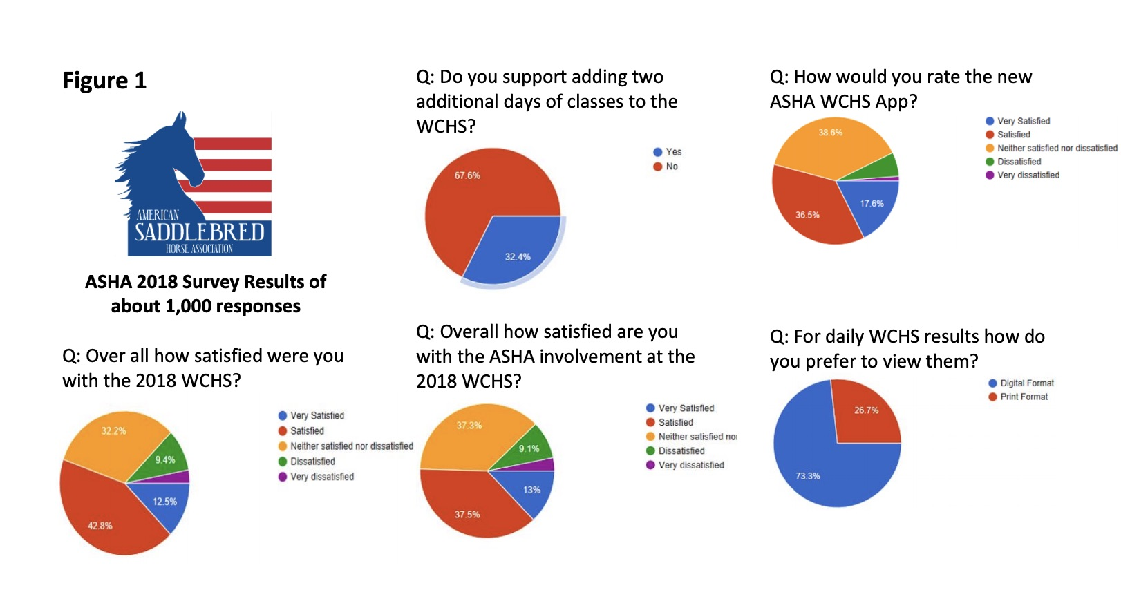 ASHA Releases Membership Survey Results For The World's Championship Horse Show